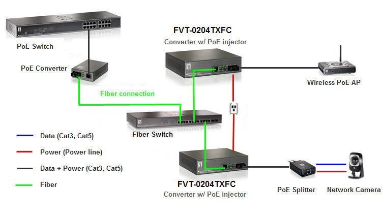 LevelOne RJ45 To SC Fast Ethernet Media Converter FVT-0204TXFC