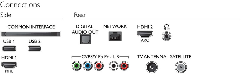 Televiisor Philips 32PFS5803