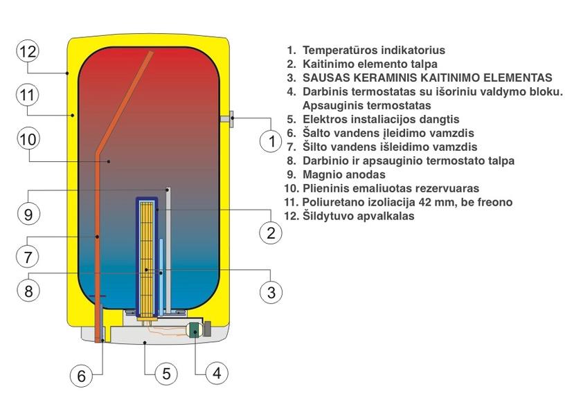 Kombinētais ūdens sildītājs - boileris Dražice OKCE100