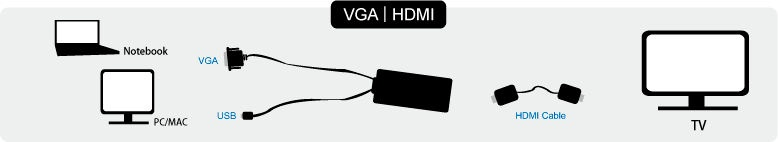 LogiLink VGA With Audio to HDMI Converter