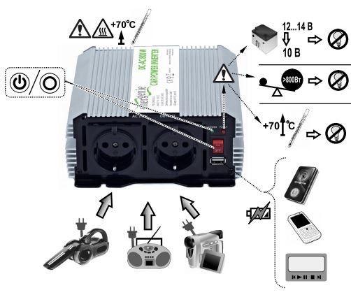 EnerGenie Car Power Inverter 800W
