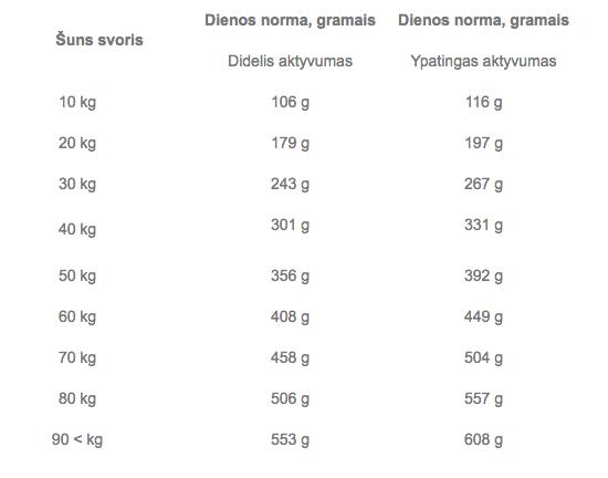 Sausas ėdalas šunims Brit Premium Sport, su vištiena, 15 kg