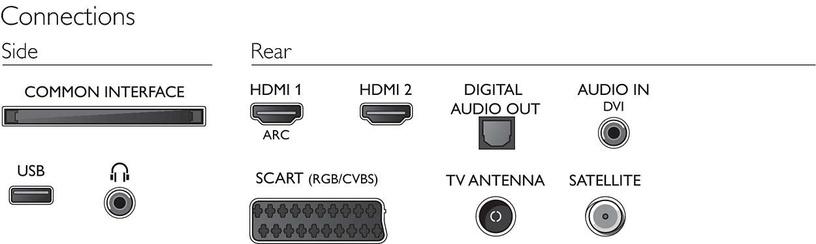 Televiisor Philips 32PFS5603