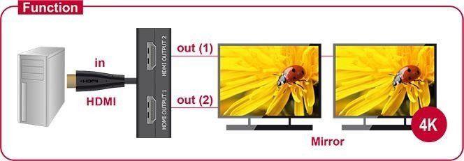 Delock HDMI Splitter 1xHDMI In to 2xHDMI Out 4K 30Hz