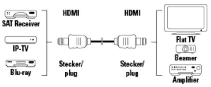 Hama High Speed Cable HDMI / HDMI 10m