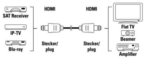 Hama Cable HDMI / HDMI 5m