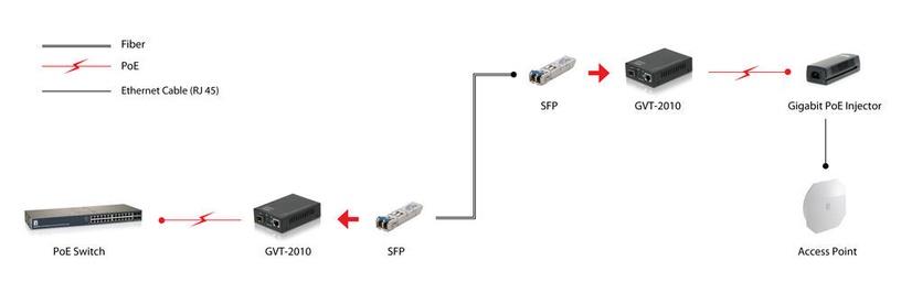 LevelOne RJ45 To SFP Gigabit Media Converter GVT-2010