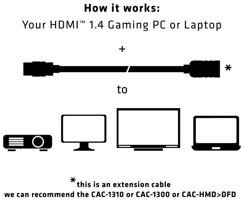Club 3D High Speed HDMI 1.4 HD Extension Cable 5m Black