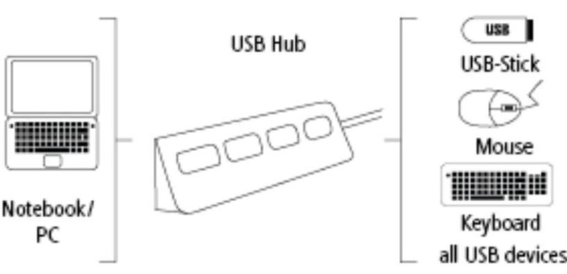 USB-разветвитель (USB-hub) Hama Hub USB 2.0 x4 Blue