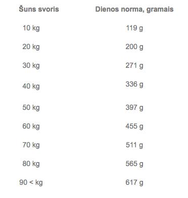Suņu barība Brit Premium ar jēra gaļu 3kg