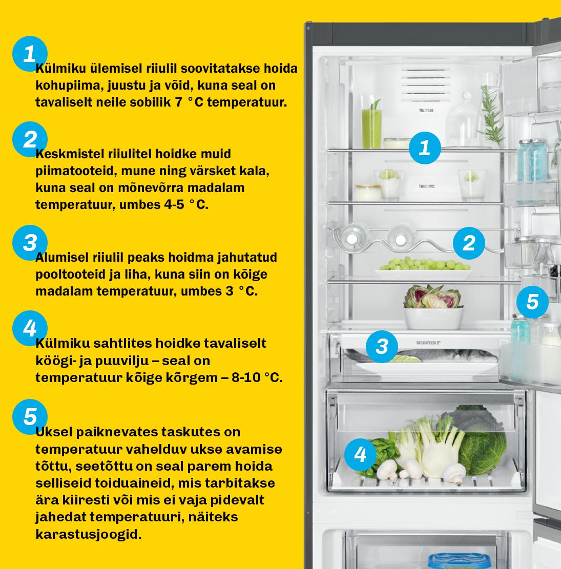 f9082ba04cc Kuidas toitu hoiustada ning milline on temperatuur külmkapi erinevates  osades, saad lugeda all olevalt graafikult.